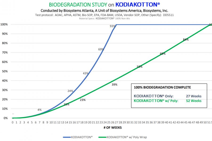KODIAKOTTON biodegradation