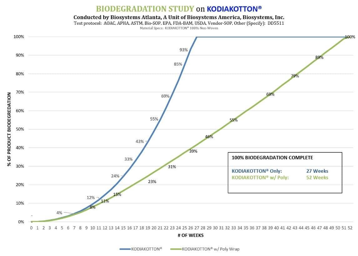Biodegradation Study on KODIAKOTTON
